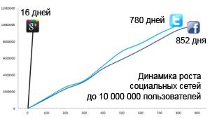 Динамика роста социальных сетей